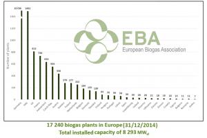 biogas en europa